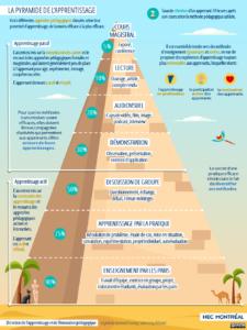 La pyramide de l'apprentissage produite par HEC Montréal